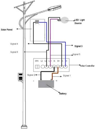 Solar led streetlight diagram