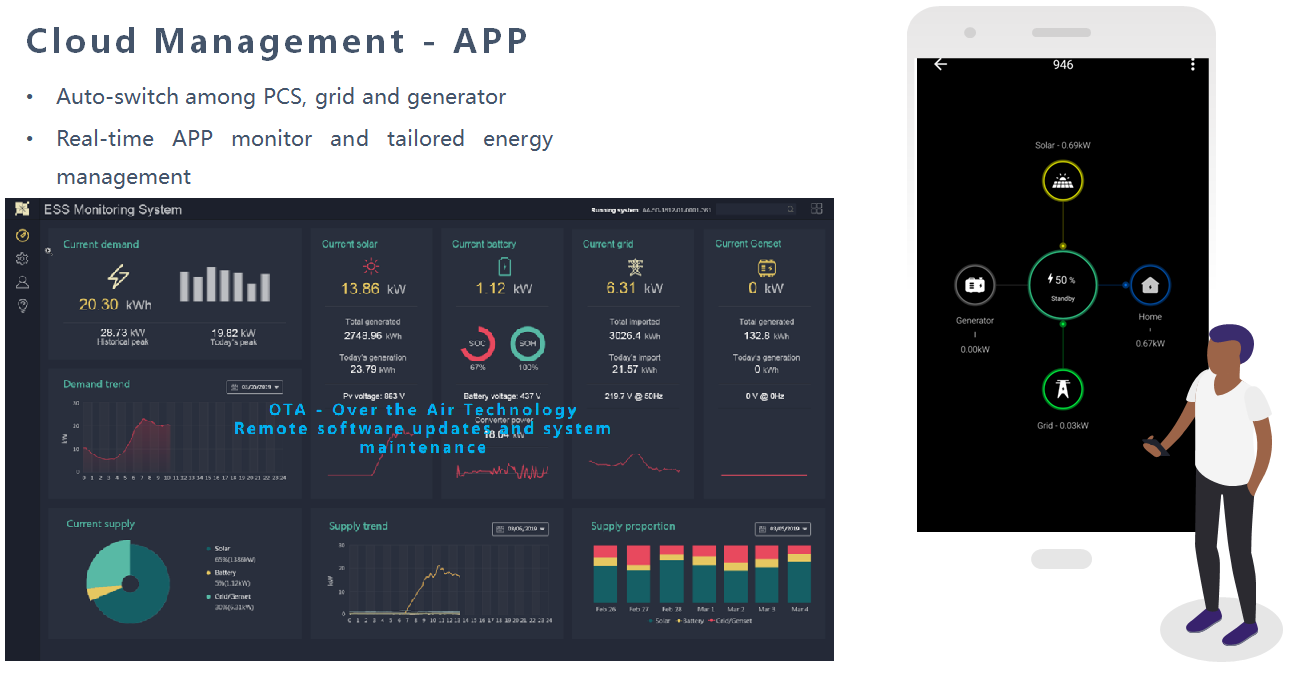 App and ESS management system
