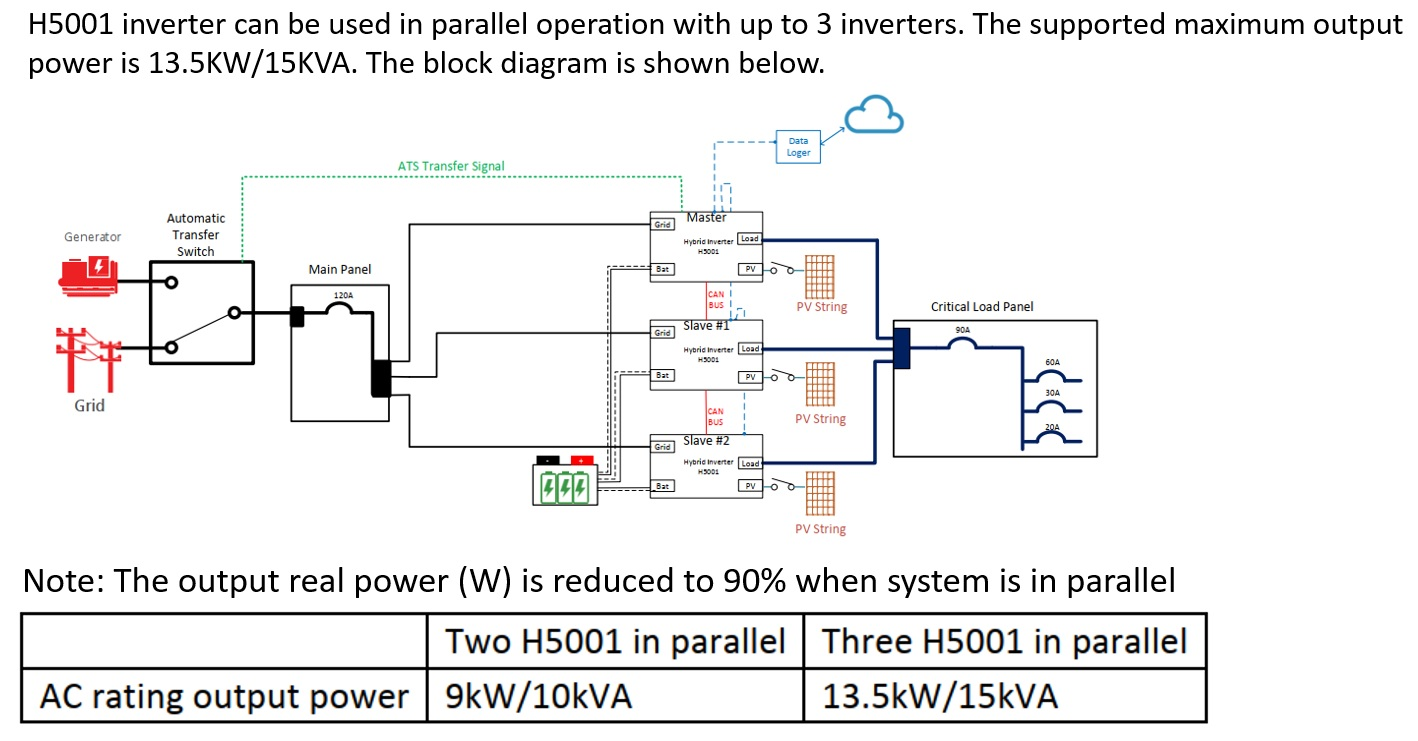 3 inverter parallely connection