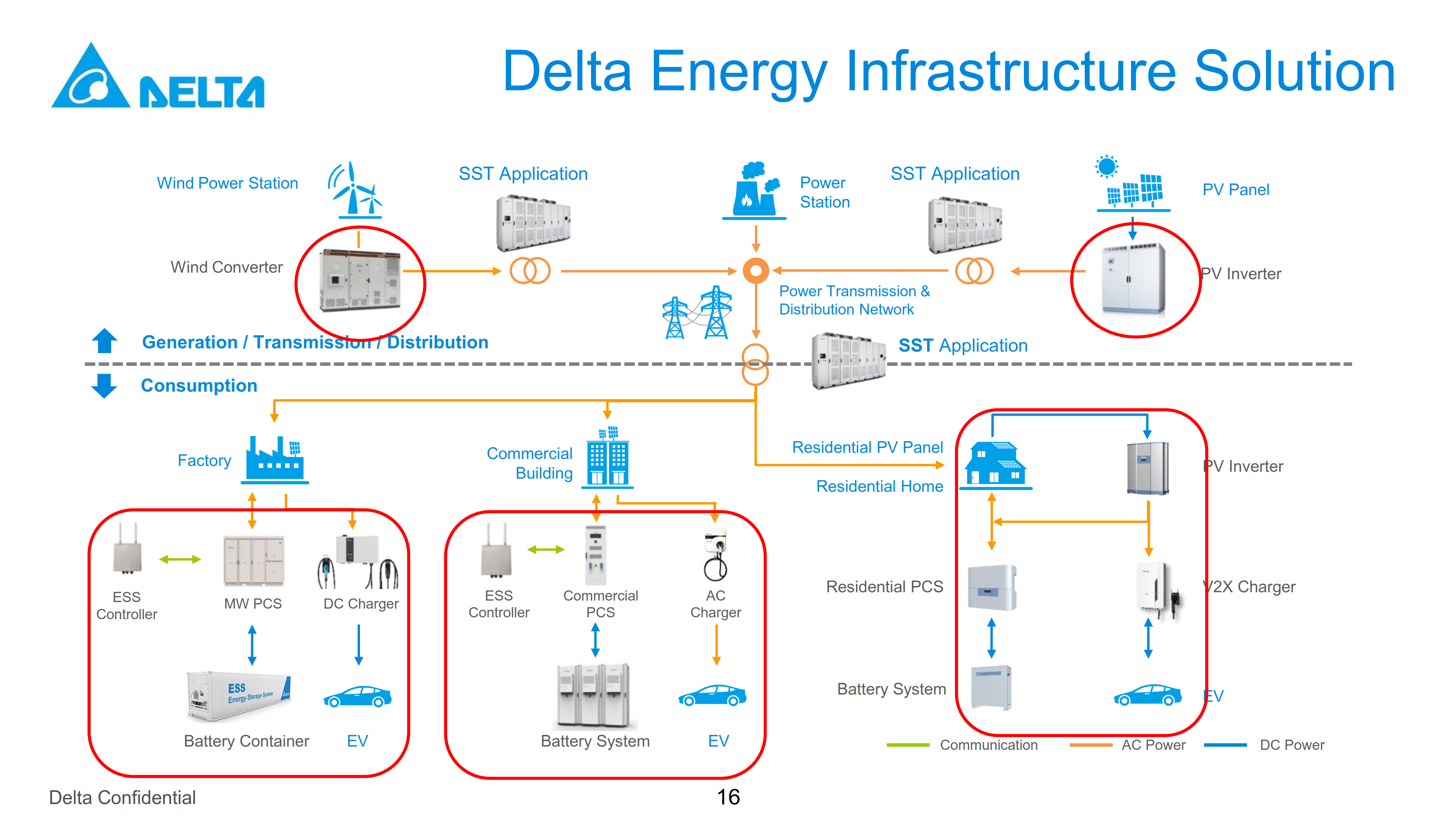 Delta Energy Infrastructure solution