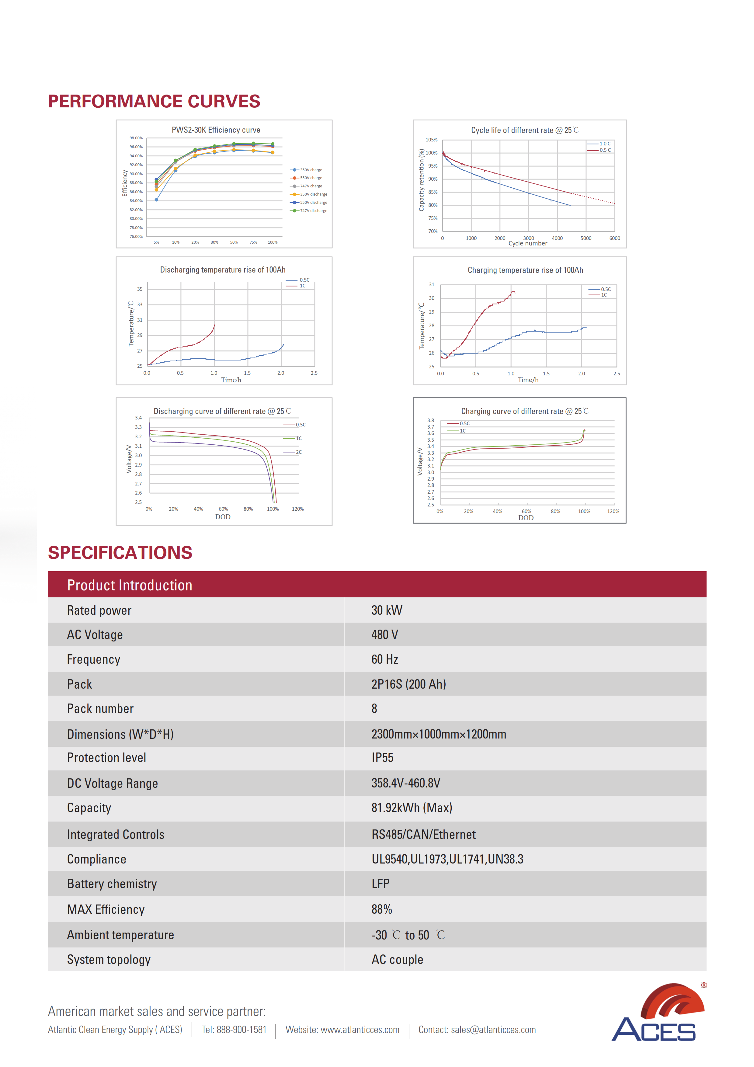 D Series C&I 30kW/80kWh BESS 202102
